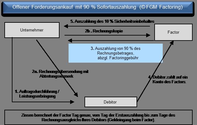 ablauf inhouse factoring - Factoring Beispiel