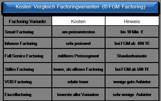 Factoring An Einem Beispiel Einfach Erklart